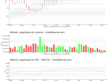 chart-fr0000039299-xpar-bol-2019-11-21