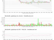chart-fr0000063935-xpar-bon-2019-11-09
