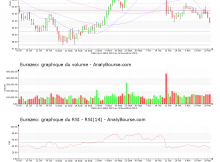 chart-fr0000121121-xpar-rf-2019-11-21