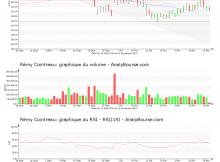 chart-fr0000130395-xpar-rco-2019-11-21