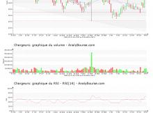 chart-fr0000130692-xpar-cri-2019-11-09