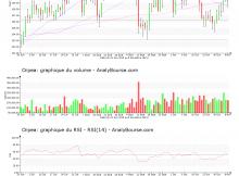 chart-fr0000184798-xpar-orp-2019-11-10