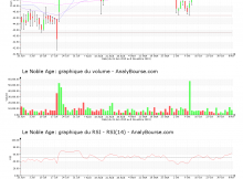 chart-fr0004170017-xpar-lna-2019-11-09