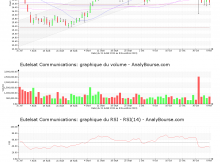 chart-fr0010221234-xpar-etl-2019-11-10