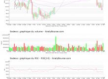 chart-fr0000121220-xpar-sw-2020-01-19