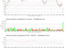 chart-fr0000125585-xpar-co-2020-01-19