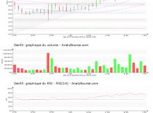 chart-fr0004163111-xpar-gnft-2020-01-05