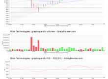 chart-fr0004180537-xpar-aka-2020-01-13