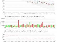 chart-fr0010221234-xpar-etl-2020-01-19