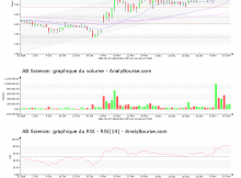 chart-fr0010557264-xpar-ab-2020-01-16
