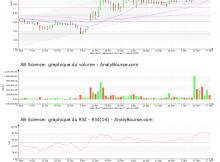 chart-fr0010557264-xpar-ab-2020-01-18