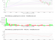 chart-fr0000053381-xpar-dbg-2020-02-05