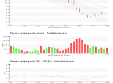 chart-fr0000039620-xpar-mrn-2020-03-28