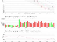chart-fr0000050809-xpar-sop-2020-03-28