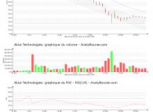 chart-fr0004180537-xpar-aka-2020-03-31