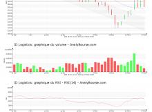 chart-fr0010929125-xpar-idl-2020-03-28
