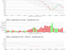 chart-fr0000073272-xpar-saf-2020-04-02