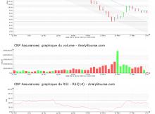 chart-fr0000120222-xpar-cnp-2020-04-03