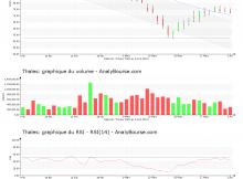 chart-fr0000121329-xpar-ho-2020-04-03