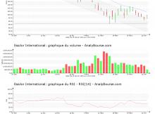 chart-fr0000121667-xpar-ei-2020-04-02