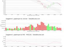 chart-fr0000125338-xpar-cap-2020-04-03