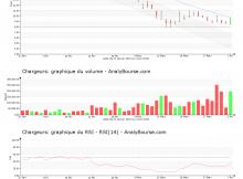 chart-fr0000130692-xpar-cri-2020-04-03