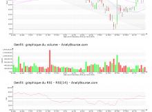 chart-fr0004163111-xpar-gnft-2020-04-12