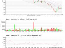 chart-fr0010259150-xpar-ipn-2020-04-02
