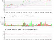 chart-fr0010557264-xpar-ab-2020-04-01
