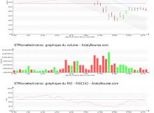 chart-nl0000226223-xpar-stm-2020-04-02
