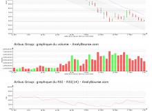 chart-nl0000235190-xpar-air-2020-04-03