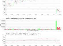 chart-fr0004163111-xpar-gnft-2020-05-17
