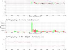 chart-fr0004163111-xpar-gnft-2020-06-21