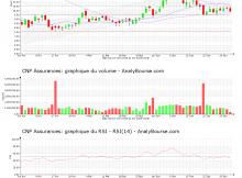 chart-fr0000120222-xpar-cnp-2020-07-01