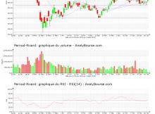 chart-fr0000120693-xpar-ri-2020-07-02