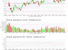 chart-fr0000121147-xpar-eo-2020-07-02