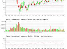 chart-fr0000121667-xpar-ei-2020-07-01