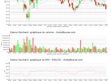 chart-fr0000125585-xpar-co-2020-07-03
