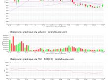 chart-fr0000130692-xpar-cri-2020-07-03