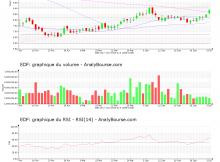 chart-fr0010242511-xpar-edf-2020-07-03