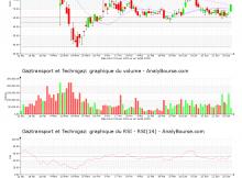 chart-fr0011726835-xpar-gtt-2020-07-01