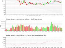 chart-nl0000235190-xpar-air-2020-07-01
