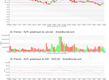 chart-fr0000031122-xpar-af-2020-08-09