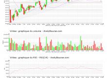 chart-fr0000031577-xpar-virp-2020-08-02