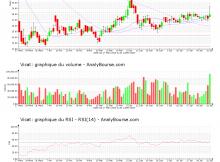 chart-fr0000031775-xpar-vct-2020-08-02