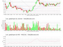 chart-fr0000050353-xpar-fii-2020-08-01