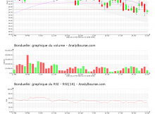 chart-fr0000063935-xpar-bon-2020-08-01