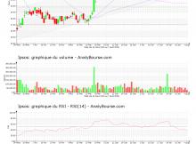 chart-fr0000073298-xpar-ips-2020-08-09