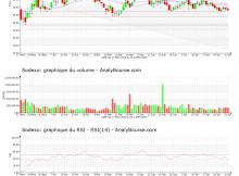 chart-fr0000121220-xpar-sw-2020-08-02
