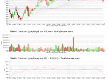 chart-fr0000124570-xpar-pom-2020-08-02